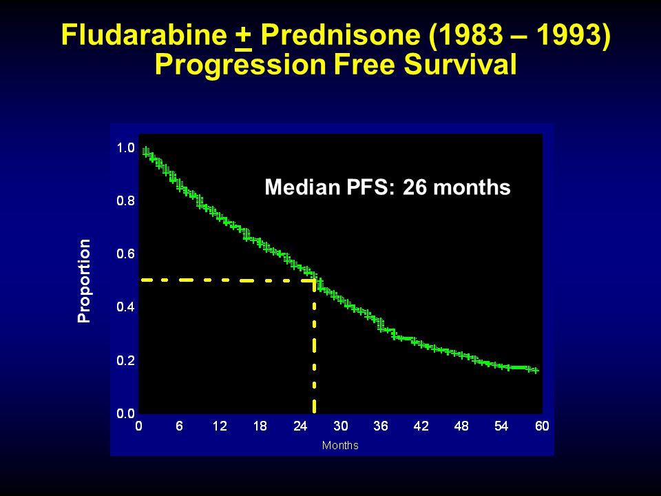 Proportion Fludarabine + Prednisone (1983 – 1993) Progression Free Survival Median PFS: 26 months