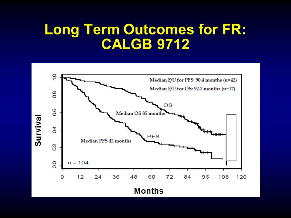 Long Term Outcomes for FR: CALGB 9712 Months Survival