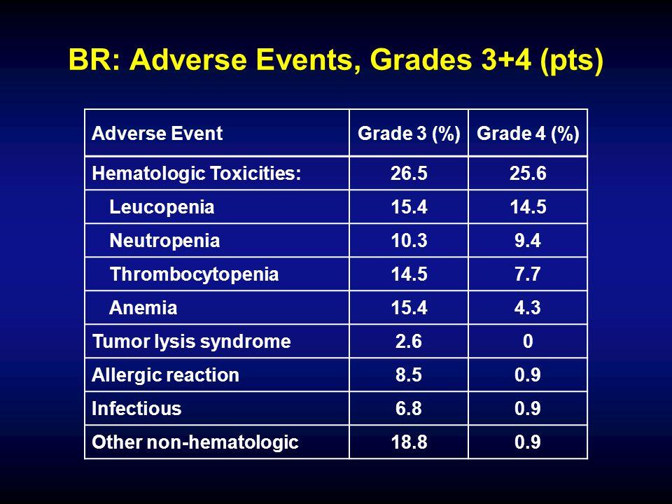 BR: Adverse Events, Grades 3+4 (pts) Adverse EventGrade 3 (%)Grade 4 (%) Hematologic Toxicities:26.525.6 Leucopenia15.414.5 Neutropenia10.39.4 Thrombocytopenia14.57.7 Anemia15.44.3 Tumor lysis syndrome2.60 Allergic reaction8.50.9 Infectious6.80.9 Other non-hematologic18.80.9
