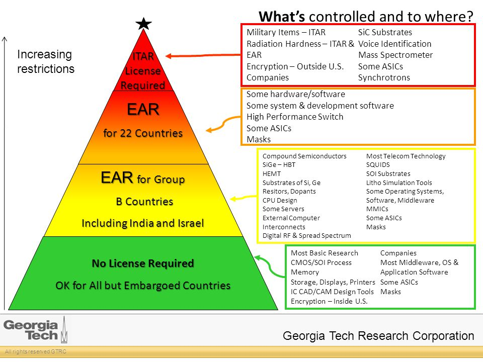 All rights reserved GTRC Georgia Tech Research Corporation Military Items – ITAR Radiation Hardness – ITAR & EAR Encryption – Outside U.S.