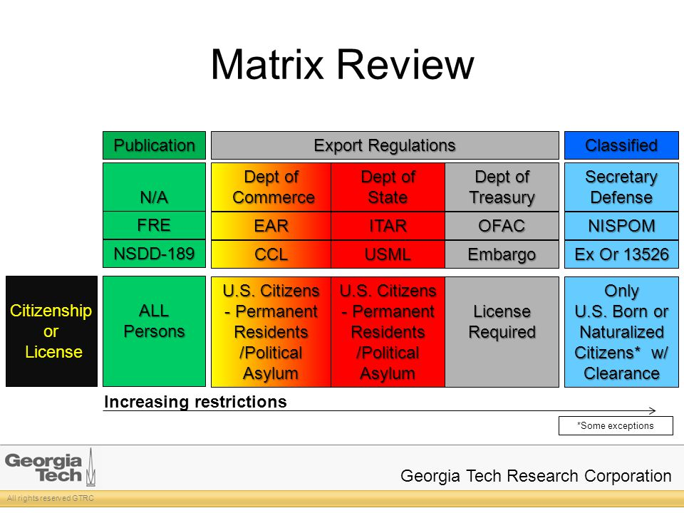 All rights reserved GTRC Georgia Tech Research Corporation Matrix Review NISPOMITAREAR Ex Or 13526 USMLCCL NSDD-189 Citizenship or License LicenseALLPersons OFAC Embargo U.S.
