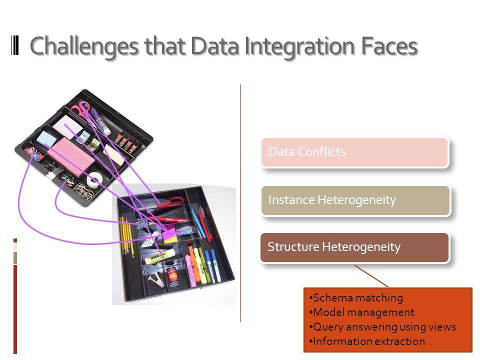 Challenges that Data Integration Faces Data ConflictsInstance HeterogeneityStructure Heterogeneity Scissors Paper Scissors String matching (edit distance, token-based, etc.) Object matching (aka.