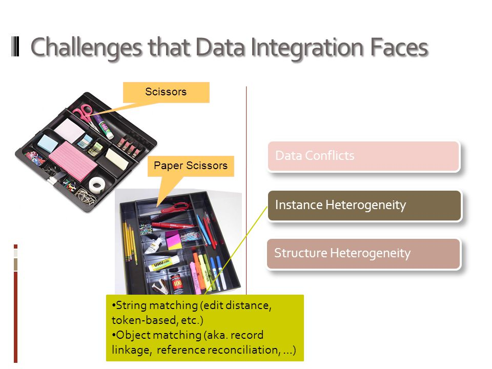 Challenges that Data Integration Faces Data ConflictsInstance HeterogeneityStructure Heterogeneity Scissors Paper Scissors String matching (edit distance, token-based, etc.) Object matching (aka.