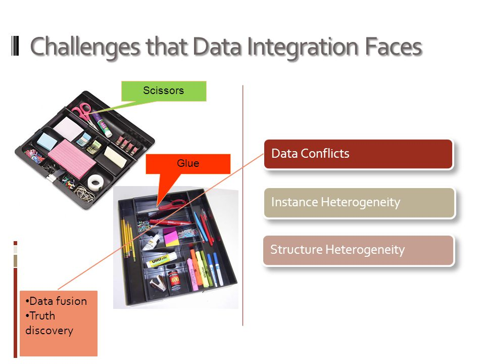 Existing Solutions Assume Independence of Data Sources Data ConflictsInstance HeterogeneityStructure Heterogeneity However, advanced technologies, such as the Web, eases copying of data between data sources.