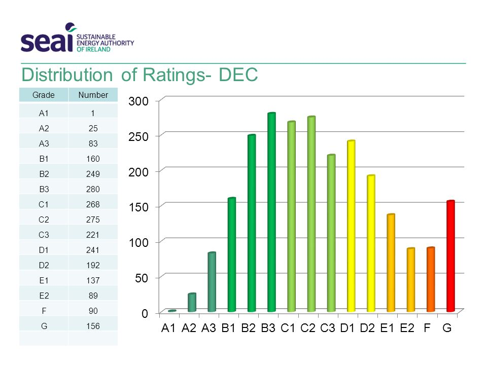 Distribution of Ratings- DEC GradeNumber A11 A225 A383 B1160 B2249 B3280 C1268 C2275 C3221 D1241 D2192 E1137 E289 F90 G156