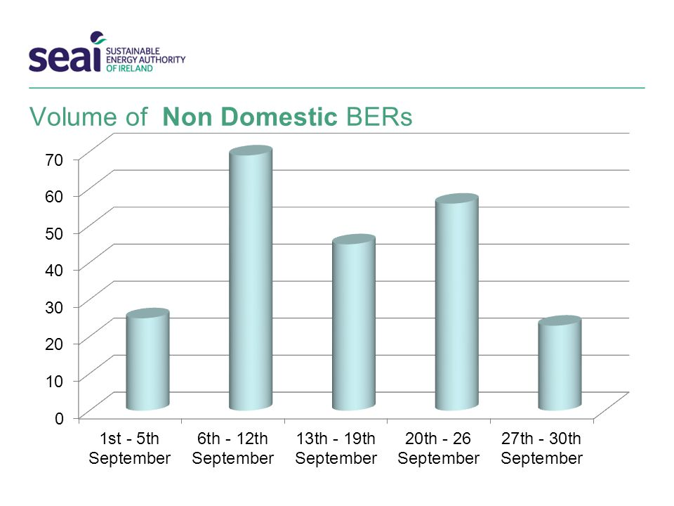 Volume of Non Domestic BERs