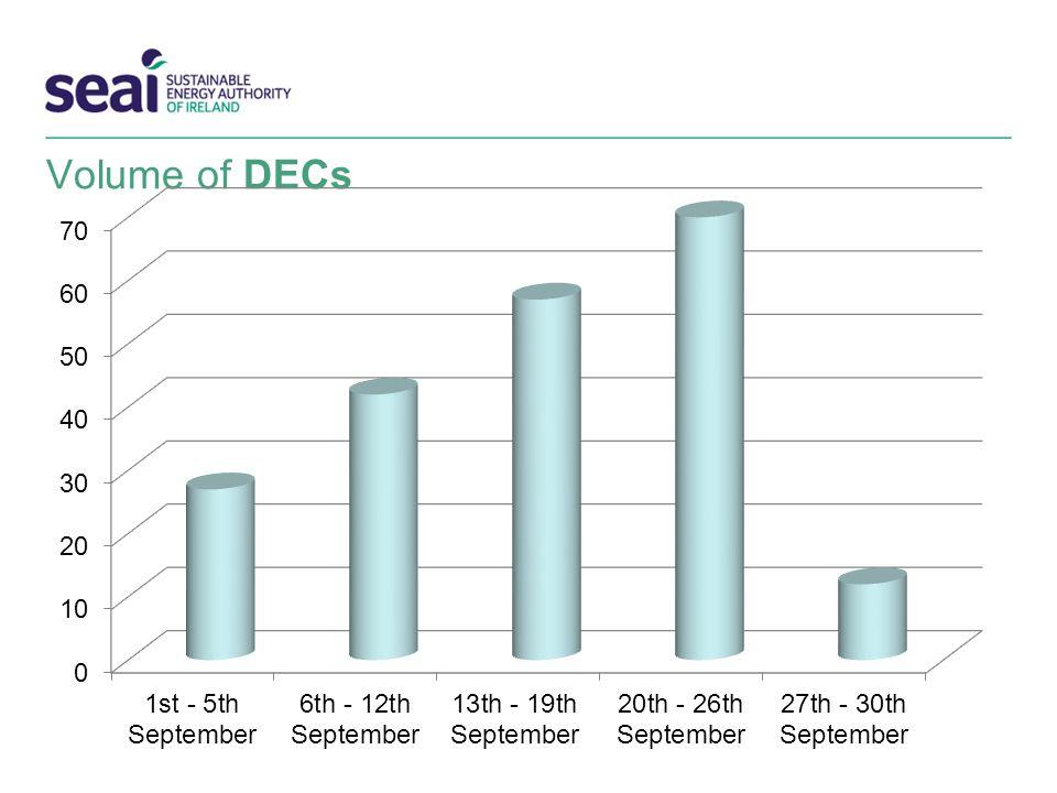Volume of DECs