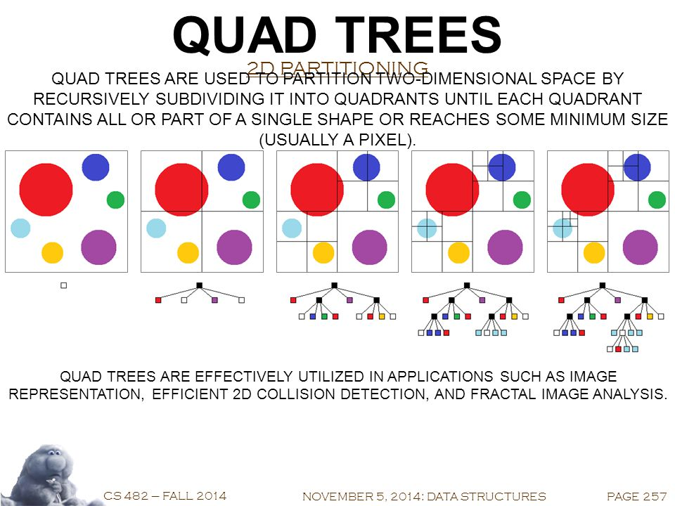 COMPUTER GRAPHICS CS 482 – FALL 2014 NOVEMBER 5, 2014 DATA STRUCTURES QUAD TREES OCTREES K-D TREES BINARY SPACE PARTITIONING