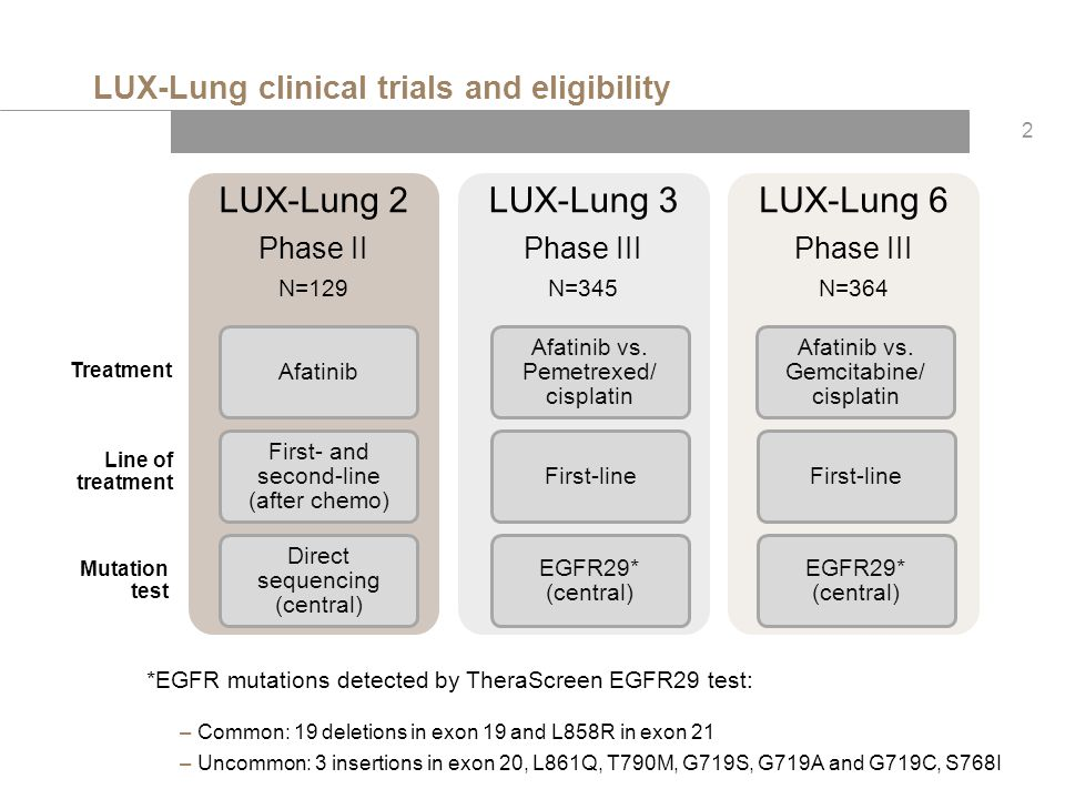 LUX-Lung clinical trials and eligibility *EGFR mutations detected by TheraScreen EGFR29 test: – Common: 19 deletions in exon 19 and L858R in exon 21 –