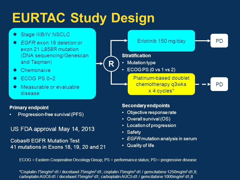 EURTAC Study Design Primary endpoint Progression-free survival (PFS) Secondary endpoints Objective response rate Overall survival (OS) Location of pro