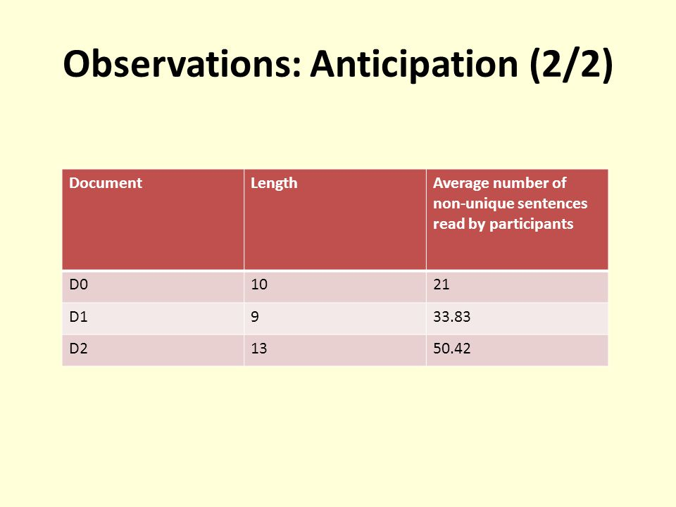 Observations: Anticipation (2/2) DocumentLengthAverage number of non-unique sentences read by participants D01021 D1933.83 D21350.42