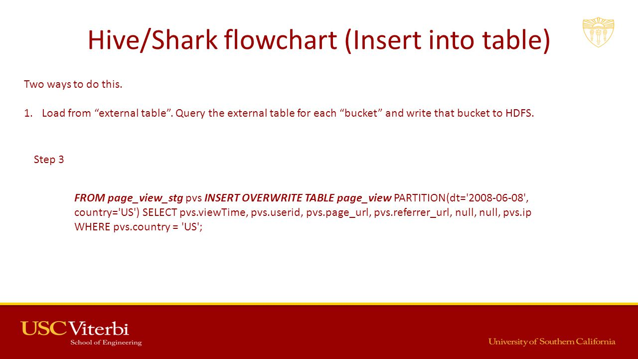 Hive/Shark flowchart (Insert into table) Two ways to do this.