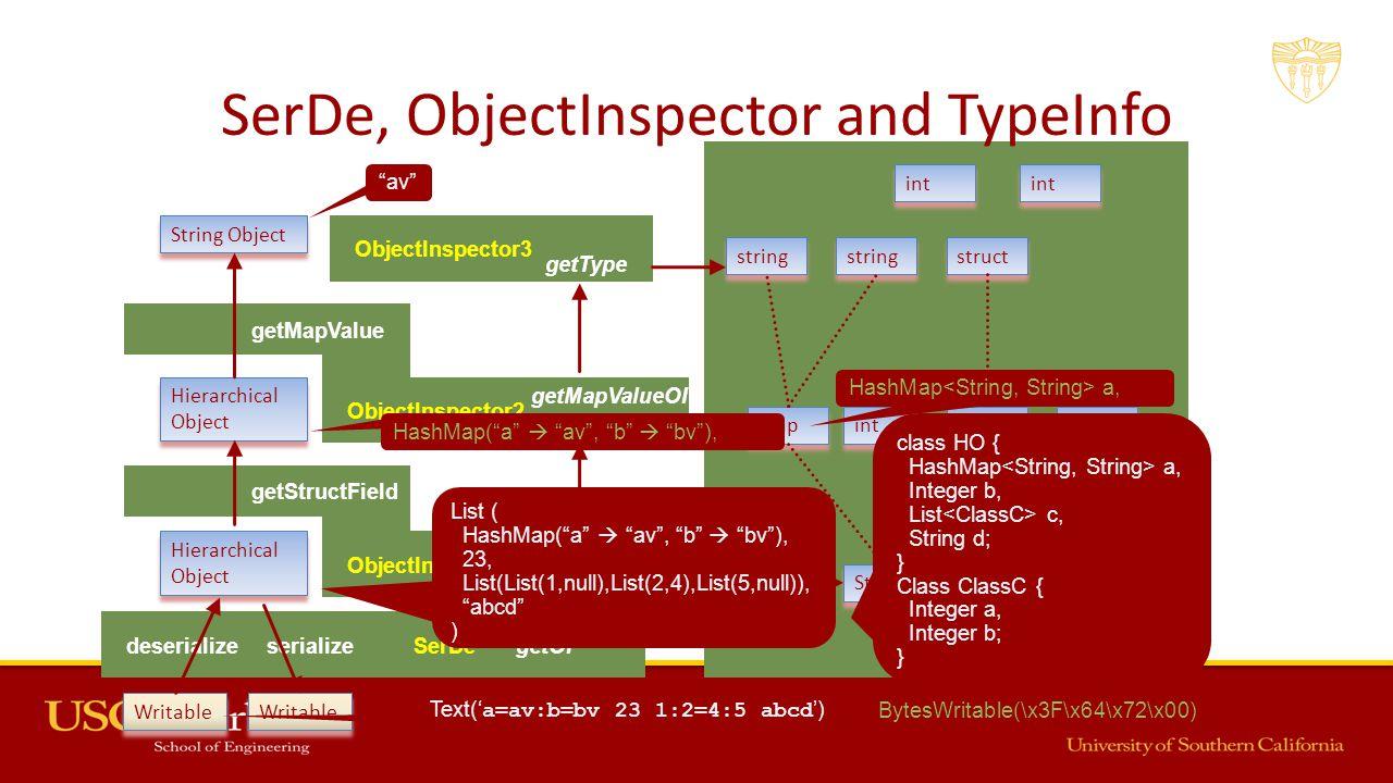 getType ObjectInspector1 getFieldOI getStructField getType ObjectInspector2 getMapValueOI getMapValue deserializeSerDeserializegetOI SerDe, ObjectInsp