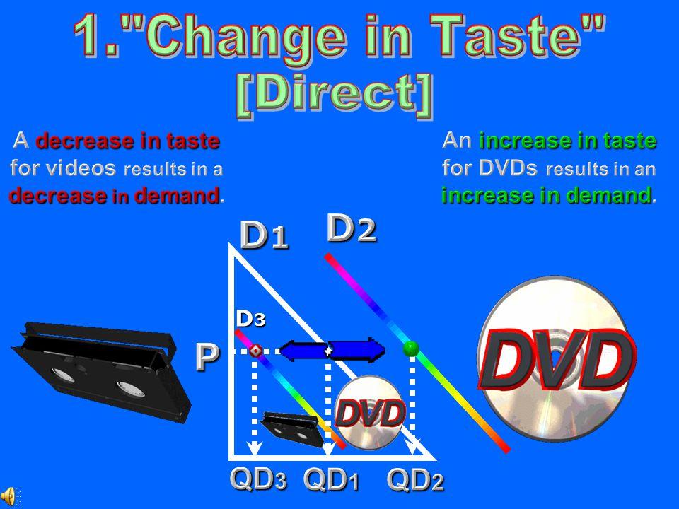 D3D3D3D3