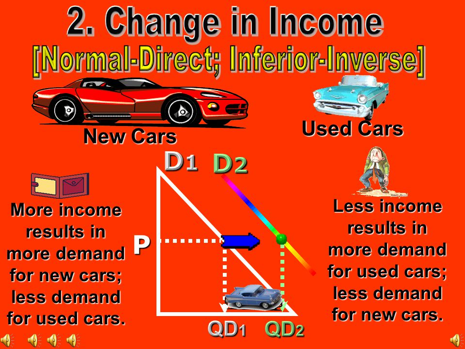 P More income results in more demand for new cars; less demand for used cars.