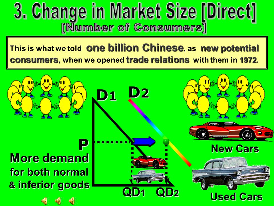 D1 D1 D1 D1 D2 D2 D2 D2 P QD 1 QD 2 More demand for both normal & inferior goods New Cars Used Cars