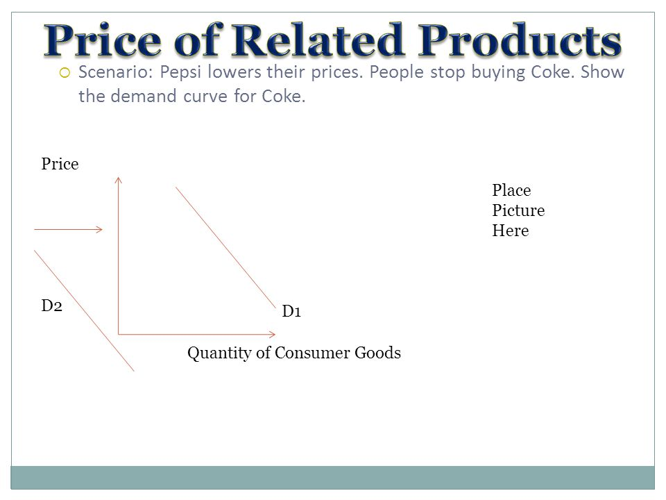  Scenario: Pepsi lowers their prices. People stop buying Coke. Show the demand curve for Coke. D1 Quantity of Consumer Goods Price D2 Place Picture H