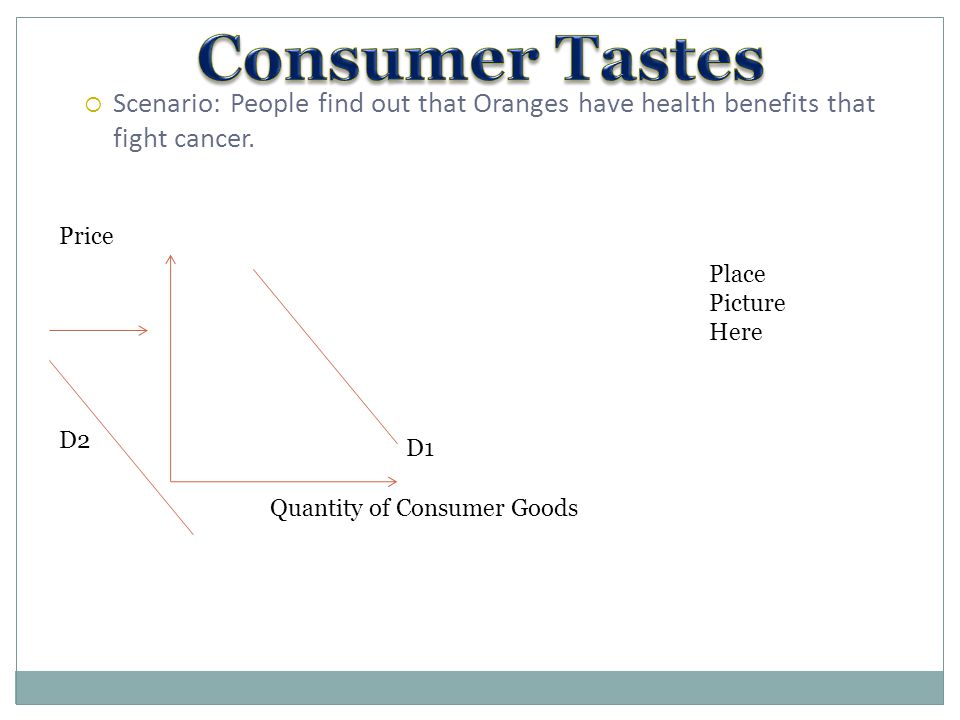  Scenario: People find out that Oranges have health benefits that fight cancer. D1 Quantity of Consumer Goods Price D2 Place Picture Here