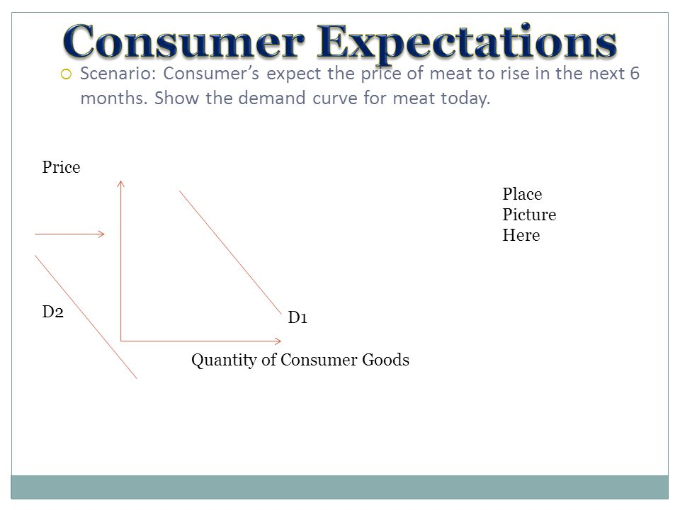  Scenario: Consumer's expect the price of meat to rise in the next 6 months. Show the demand curve for meat today. D1 Quantity of Consumer Goods Pric
