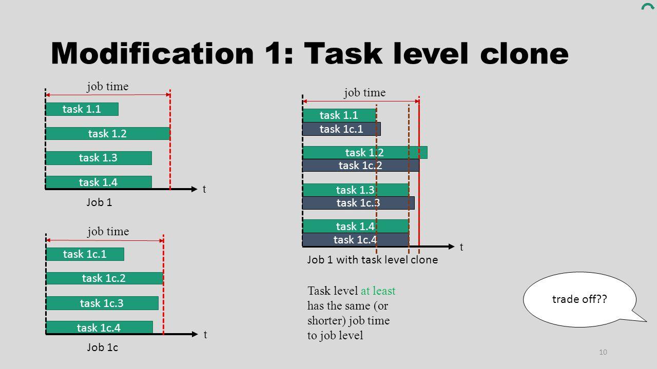 Modification 1: Task level clone 10 task 1.4 task 1.1 task 1.2 task 1.3 Job 1 t job time task 1c.4 task 1c.1 task 1c.2 task 1c.3 Job 1c t job time tas