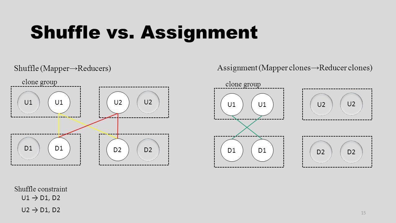 Shuffle vs. Assignment 15 U1 → D1, D2 U2 → D1, D2 Shuffle constraint U1 U2 D1 D2 clone group U1 U2 D1 D2 clone group Shuffle (Mapper→Reducers) Assignm