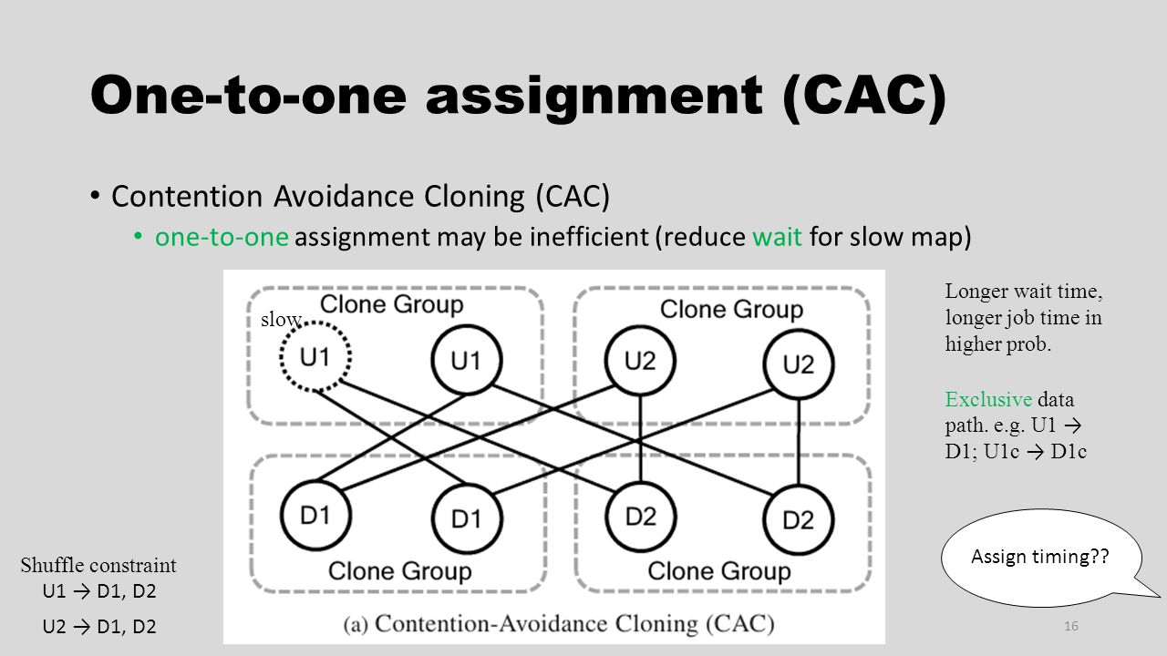 One-to-one assignment (CAC) Contention Avoidance Cloning (CAC) one-to-one assignment may be inefficient (reduce wait for slow map) 16 U1 → D1, D2 U2 →