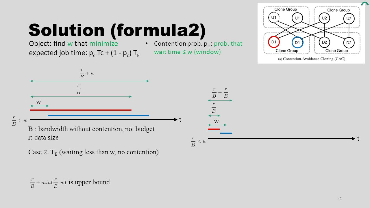 Solution (formula2) 21 w B : bandwidth without contention, not budget r: data size t Case 2. T E (waiting less than w, no contention) w t is upper bou