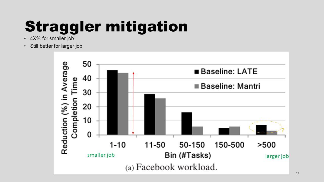 Straggler mitigation 23 4X% for smaller job Still better for larger job smaller job larger job ?