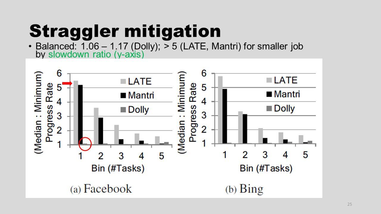 Straggler mitigation 25 Balanced: 1.06 – 1.17 (Dolly); > 5 (LATE, Mantri) for smaller job by slowdown ratio (y-axis)