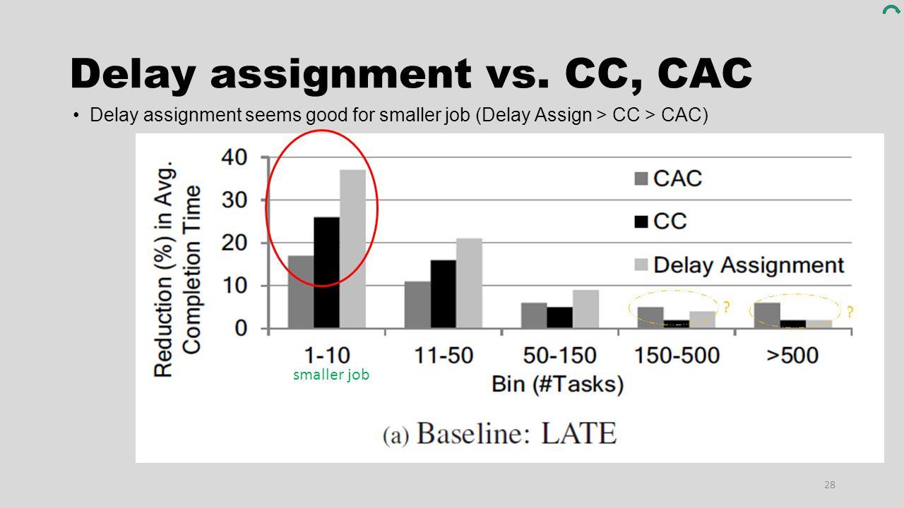 Delay assignment vs. CC, CAC 28 ? ? Delay assignment seems good for smaller job (Delay Assign > CC > CAC) smaller job