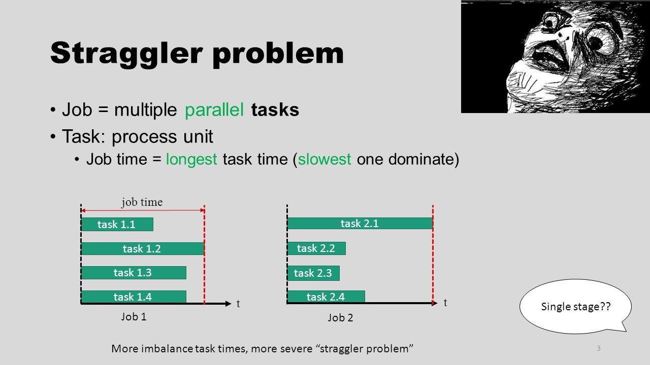 Straggler problem Job = multiple parallel tasks Task: process unit Job time = longest task time (slowest one dominate) 3 task 2.4 task 2.1 task 2.2 ta