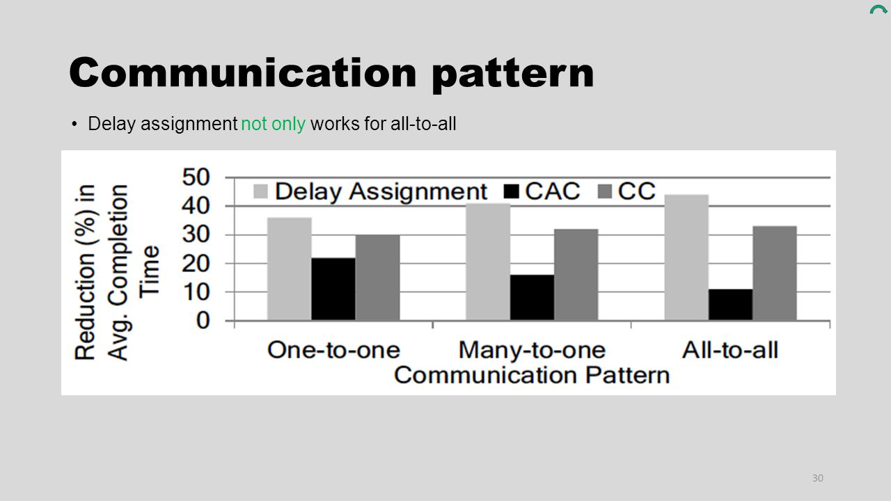 Communication pattern 30 Delay assignment not only works for all-to-all