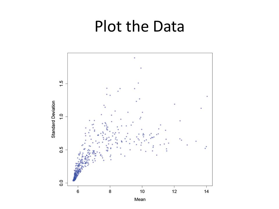 Plot the Data