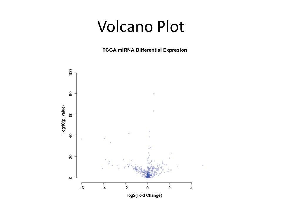 Volcano Plot