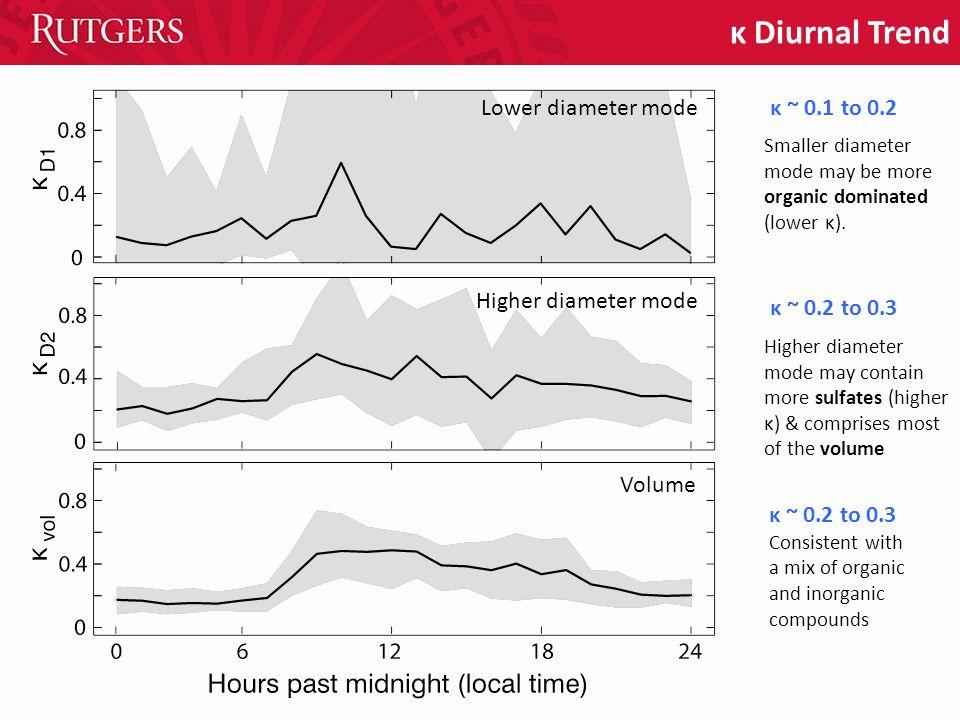 κ Diurnal Trend Smaller diameter mode may be more organic dominated (lower κ). κ ~ 0.2 to 0.3 κ ~ 0.1 to 0.2 κ ~ 0.2 to 0.3 Consistent with a mix of o