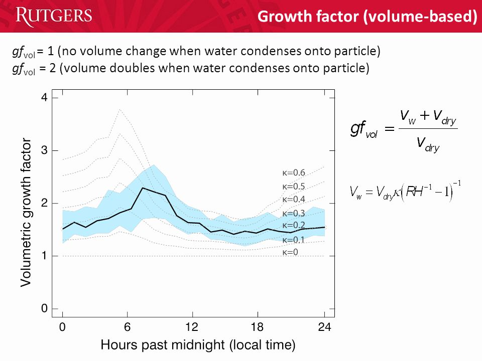 Growth factor (volume-based) gf vol = 1 (no volume change when water condenses onto particle) gf vol = 2 (volume doubles when water condenses onto particle)