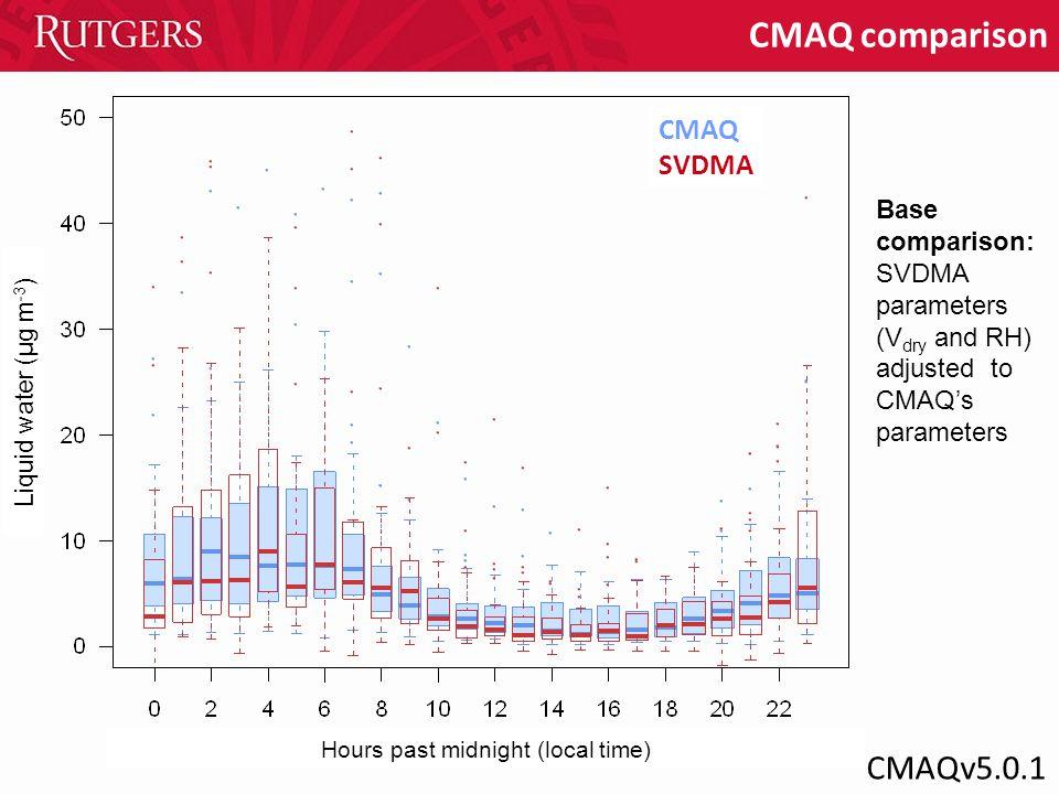 Liquid water (µg m -3 ) CMAQ comparison Hours past midnight (local time) CMAQ SVDMA Base comparison: SVDMA parameters (V dry and RH) adjusted to CMAQ'