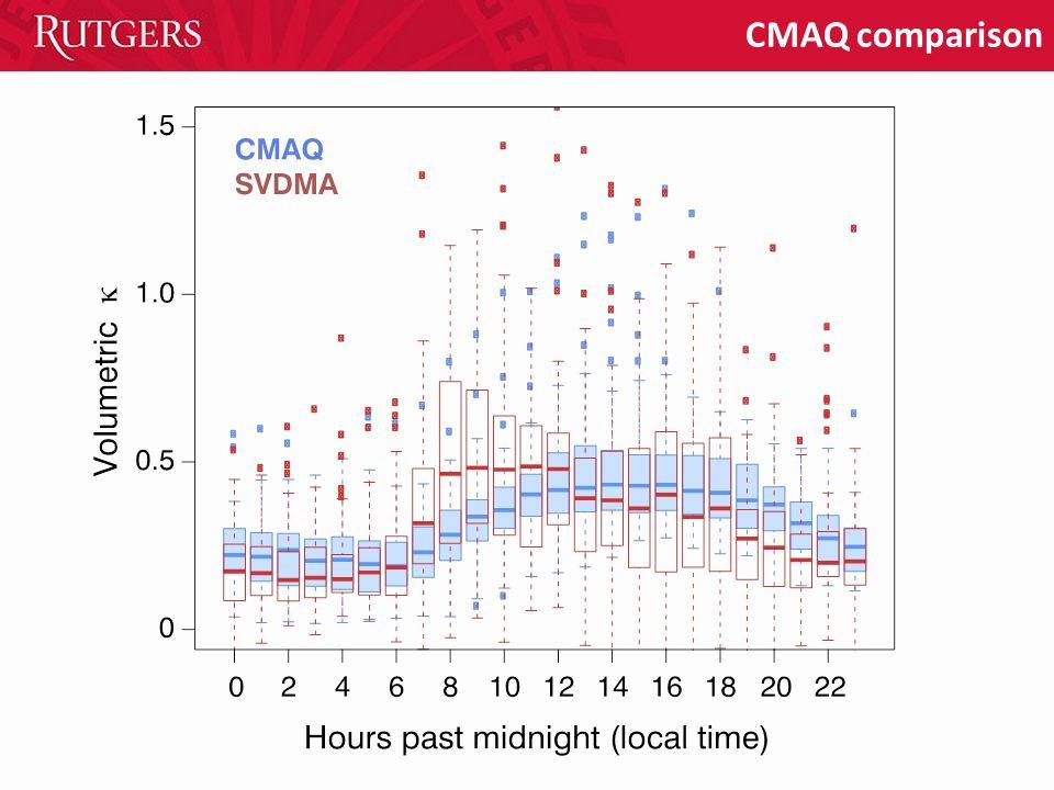 CMAQ comparison