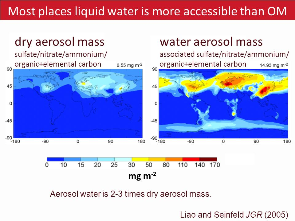 Liao and Seinfeld JGR (2005) Most places liquid water is more accessible than OM mg m -2 Aerosol water is 2-3 times dry aerosol mass. dry aerosol mass