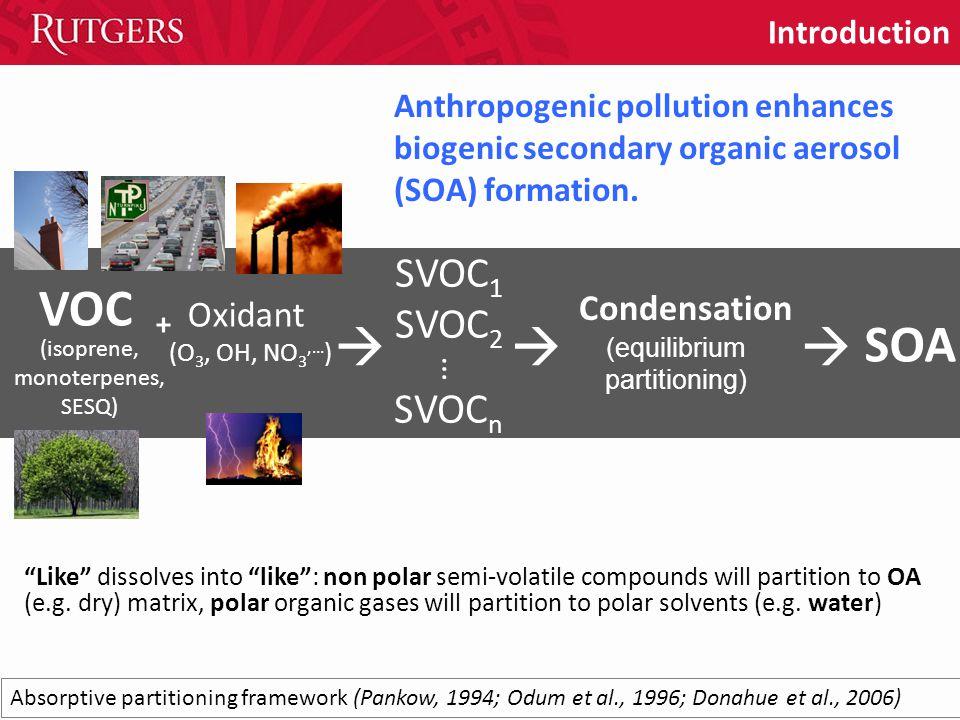 Condensation  VOC Oxidant (O 3, OH, NO 3,… ) SOA +  SVOC 1 SVOC 2 SVOC n  (isoprene, monoterpenes, SESQ) … Absorptive partitioning framework (Pankow, 1994; Odum et al., 1996; Donahue et al., 2006) Like dissolves into like : non polar semi-volatile compounds will partition to OA (e.g.