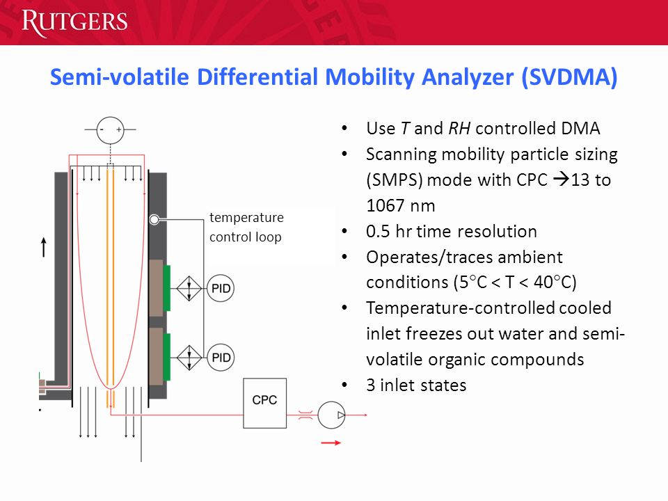 Semi-volatile Differential Mobility Analyzer (SVDMA) temperature control loop Use T and RH controlled DMA Scanning mobility particle sizing (SMPS) mode with CPC  13 to 1067 nm 0.5 hr time resolution Operates/traces ambient conditions (5  C < T < 40  C) Temperature-controlled cooled inlet freezes out water and semi- volatile organic compounds 3 inlet states