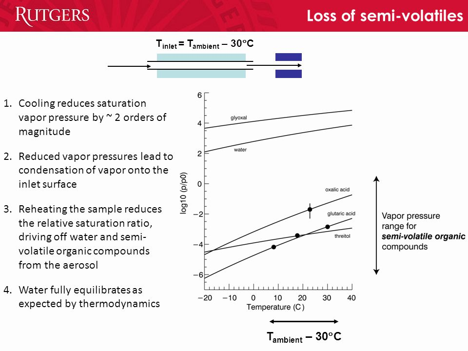 Loss of semi-volatiles 1.Cooling reduces saturation vapor pressure by ~ 2 orders of magnitude 2.Reduced vapor pressures lead to condensation of vapor onto the inlet surface 3.Reheating the sample reduces the relative saturation ratio, driving off water and semi- volatile organic compounds from the aerosol 4.Water fully equilibrates as expected by thermodynamics T inlet = T ambient – 30  C T ambient – 30  C