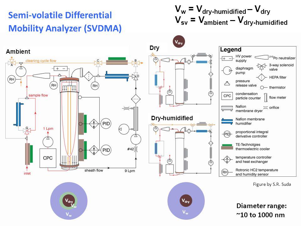 V w = V dry-humidified – V dry V sv = V ambient – V dry-humidified V dry V sv VwVw Ambient V dry Dry Figure by S.R.
