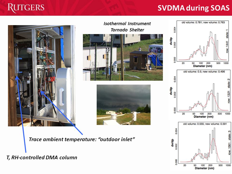 SVDMA during SOAS Trace ambient temperature: outdoor inlet Isothermal Instrument Tornado Shelter T, RH-controlled DMA column