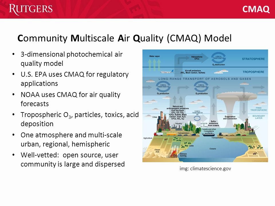 CMAQ 3-dimensional photochemical air quality model U.S. EPA uses CMAQ for regulatory applications NOAA uses CMAQ for air quality forecasts Tropospheri