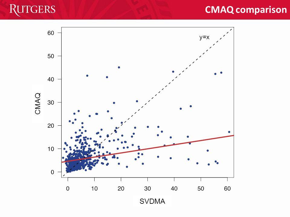 CMAQ comparison y=x SVDMA CMAQ