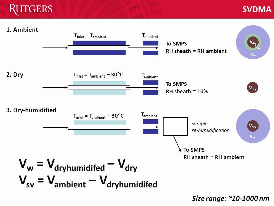 SVDMA V w = V dryhumidifed – V dry V sv = V ambient – V dryhumidifed Size range: ~10-1000 nm T inlet = T ambient – 30  C T inlet = T ambient 1.