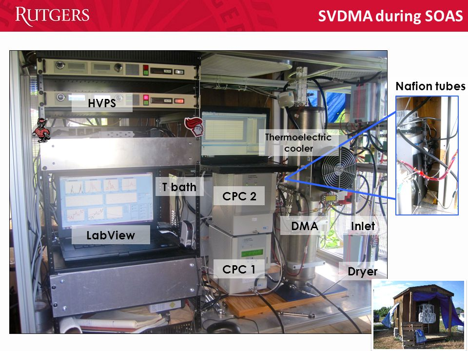 SVDMA during SOAS CPC 2 CPC 1 LabView HVPS DMAInlet T bath Nafion tubes Thermoelectric cooler Dryer