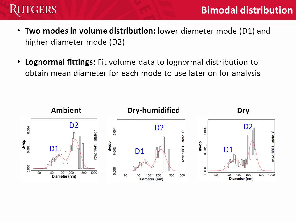 Bimodal distribution AmbientDry-humidifiedDry D1 D2 D1 D2 D1 D2 Two modes in volume distribution: lower diameter mode (D1) and higher diameter mode (D2) Lognormal fittings: Fit volume data to lognormal distribution to obtain mean diameter for each mode to use later on for analysis