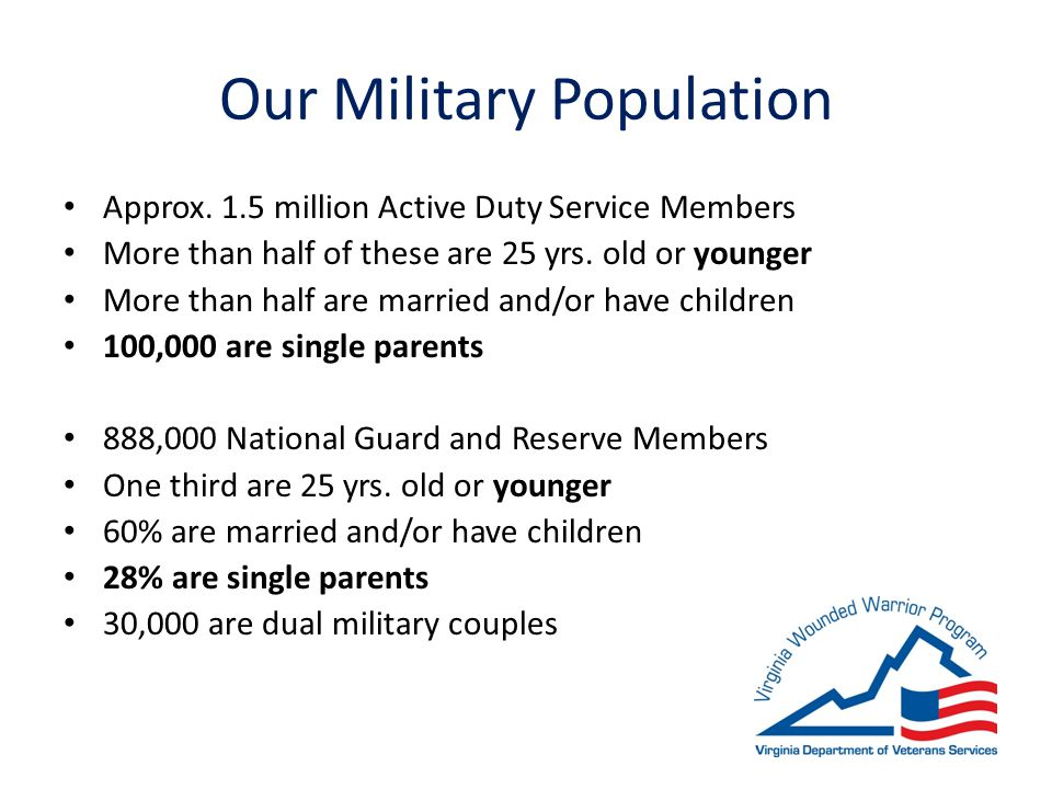 Our Military Population Approx.